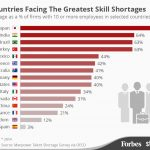 infographic-india-facing-greatest-skill-shortages
