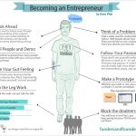 infographic-steps-to-become-a-successful-entrepreneur
