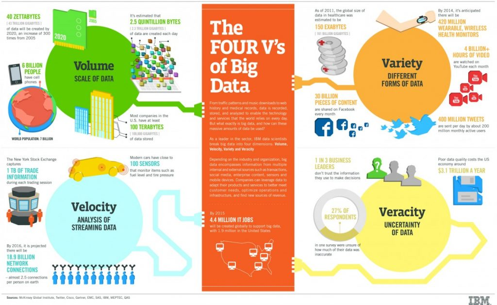 infographic-4-vs-of-big-data