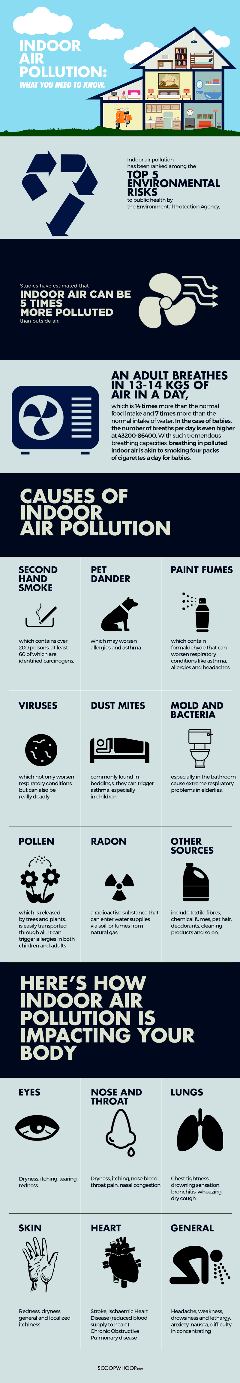 infographic-indoor-air-pollution