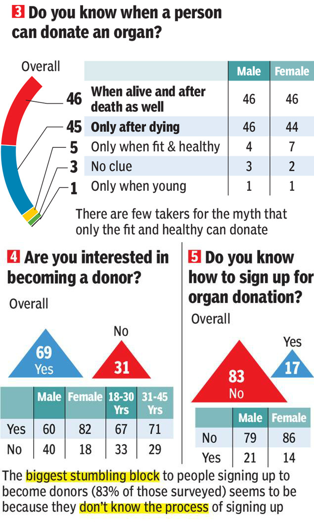 interested in becoming a donor