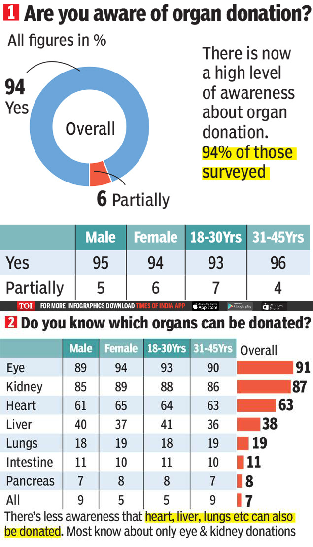 organs can be donated
