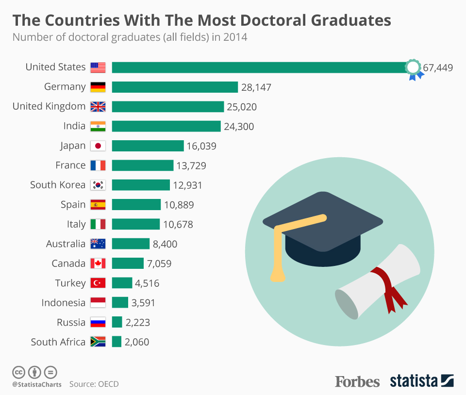 how many phd are in india