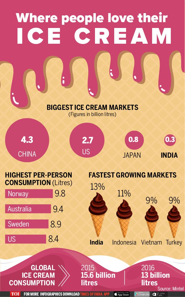growth and prediction ice cream market