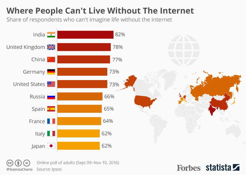 india-can-not-live-without-internet