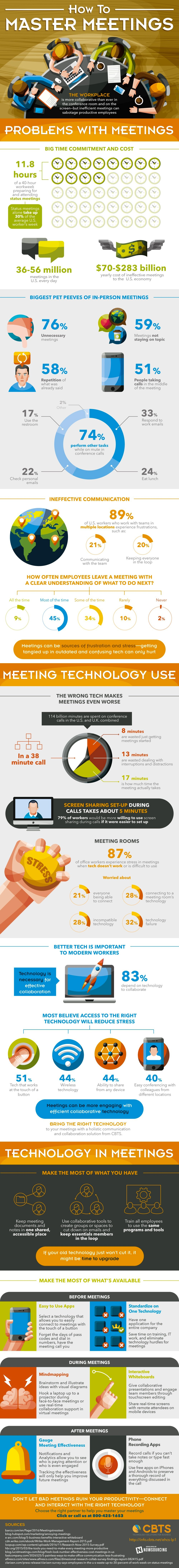 become master of meetings infographic