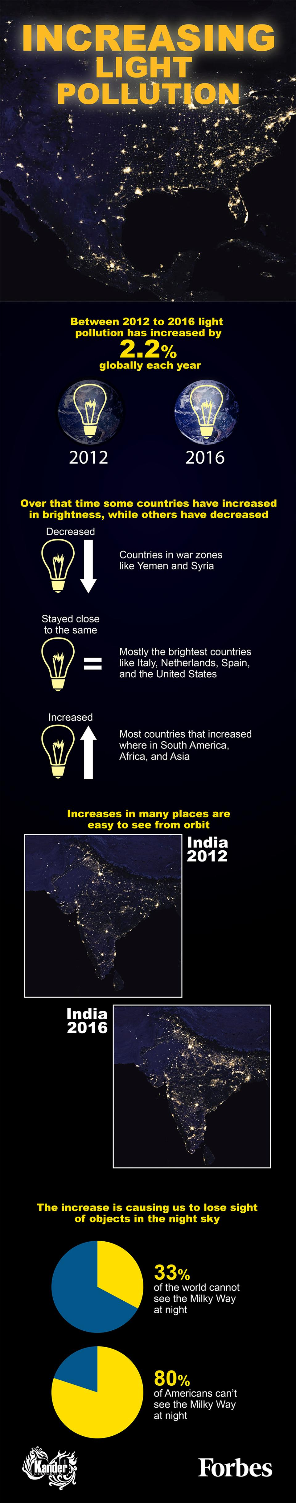 light-pollution-india-infographic